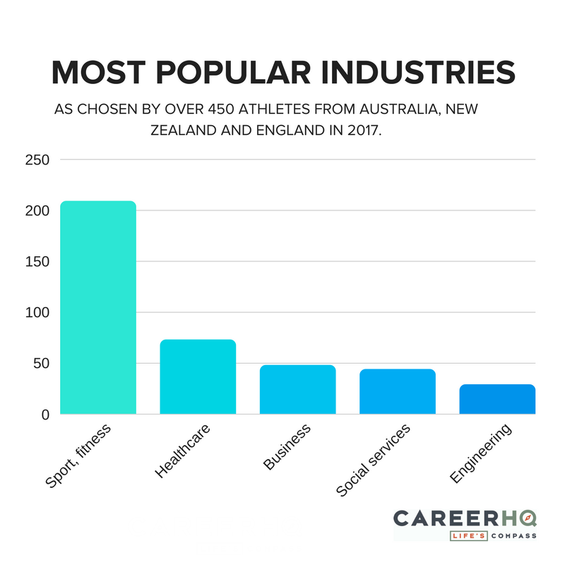 popular industries for athletes