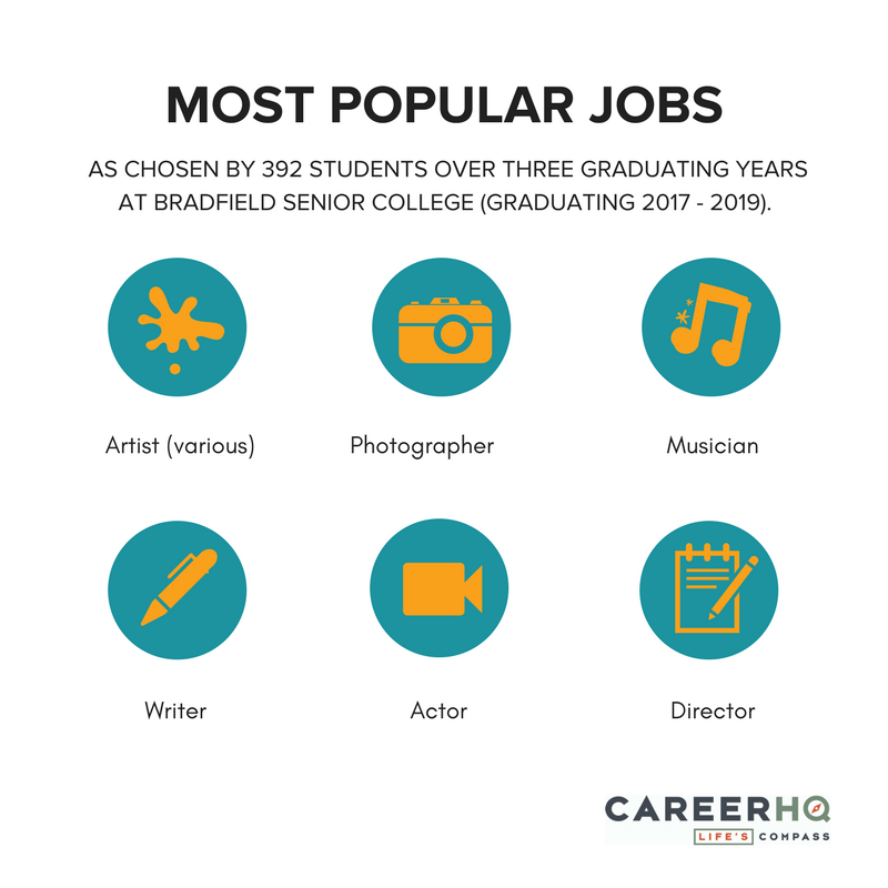 careers interests